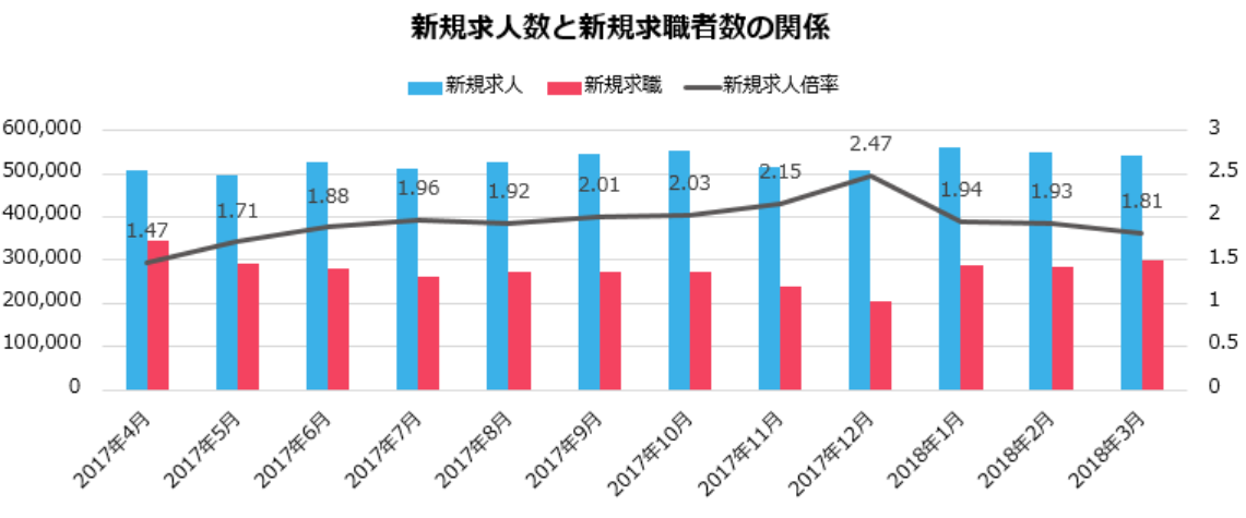 新卒の辞めるタイミングが分かるように、dodaの新規求人数と新規求職者数の相関関係のグラスを解説した画像。