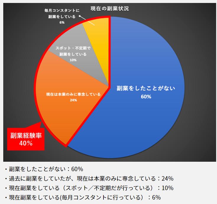 スーツ嫌いな方に朗報。パーソルキャリアのデータによると、ITエンジニアの副業経験率はなんと40%にのぼる。ほぼ2人に1人が副業をやったことがある。