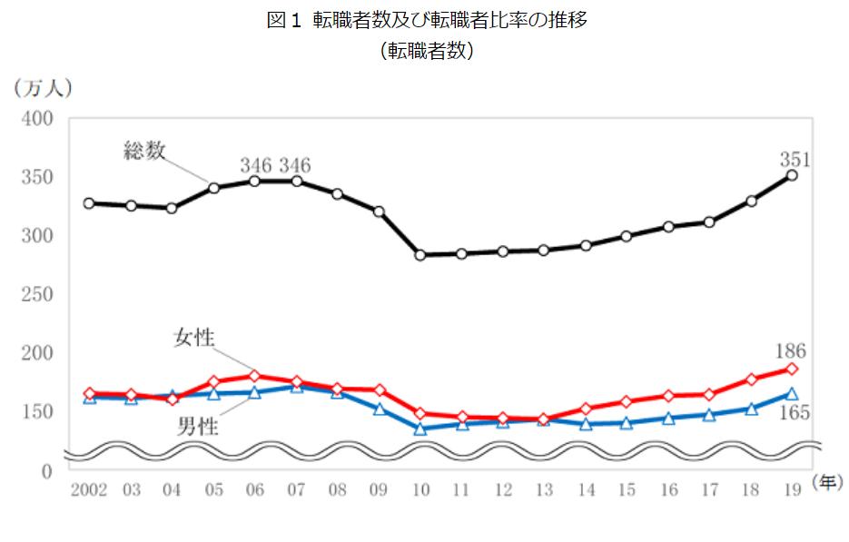 転職者の数が2019年最多の351万人となった。