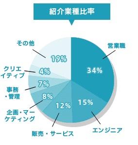DYM就職の紹介業種比率のグラフ