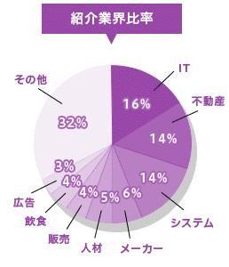 DYM就職の紹介業界比率のグラフ
