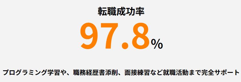 GEEK JOBの転職成功率は97.8%