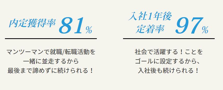 えーかおキャリアは内定獲得率81%、入社1年後定着率97%